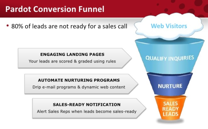 effective-online-lead-generation-with-pardot-5-728