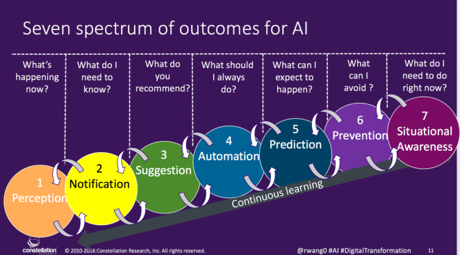 rwang0-spectrum-of-outcomes-for-ai-1440x800